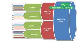 آشنایی با QoS - بخش دوم (Classification & Marking)
