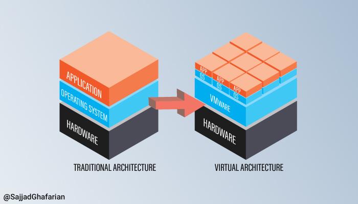 آینده زیرساختها در دست مجازیسازی، Cloud و SDN