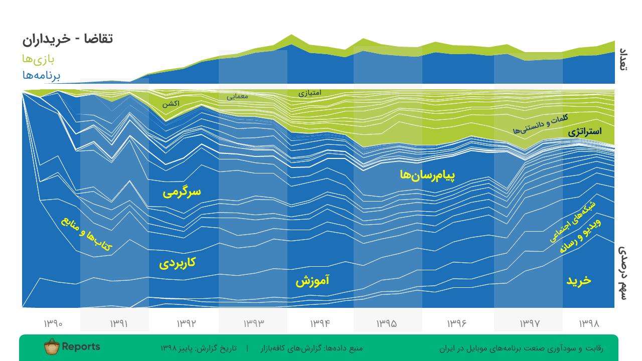 رقابت و سودآوری در صنعت برنامههای موبایل در ایران