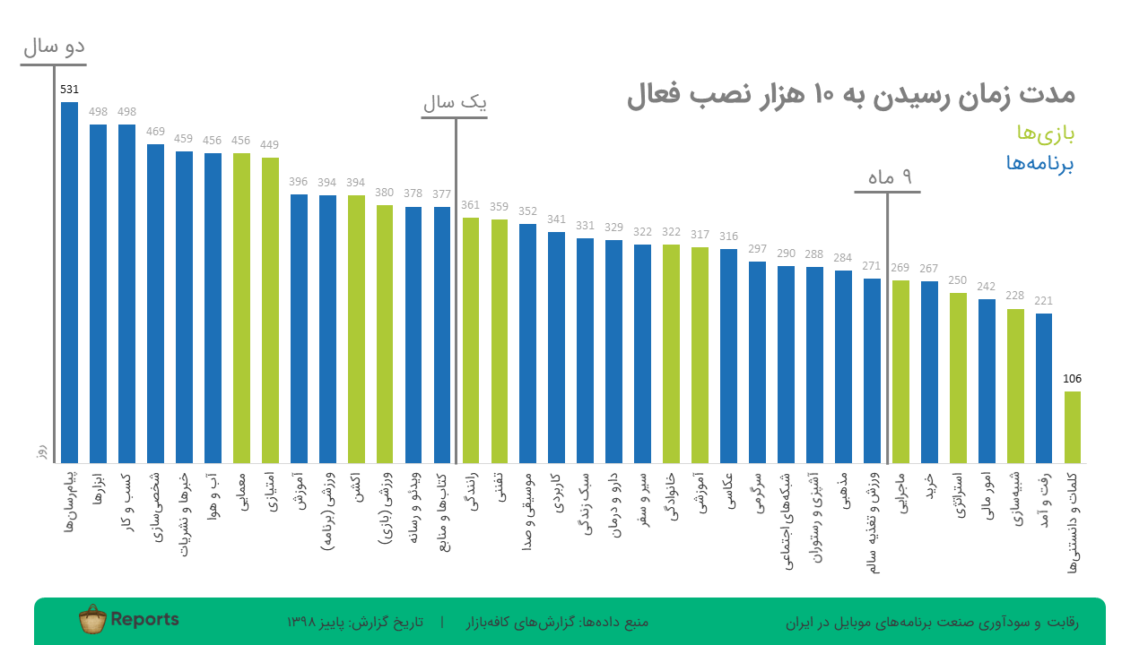 میانگین روز رسیدن به ۱۰ هزار نصب فعال برنامههای موبایل در ایران