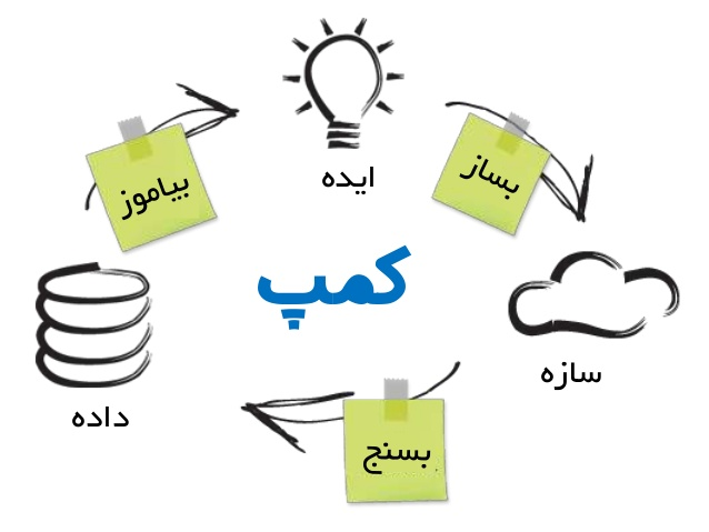 یک نمونه از اسلایدهایی که برای ارائه محمد زاهدی طراحی کردیم. سعی کردیم تا حد امکان با حفظ یکپارچگی مفهوم از واژههای فارسی استفاده کنیم.