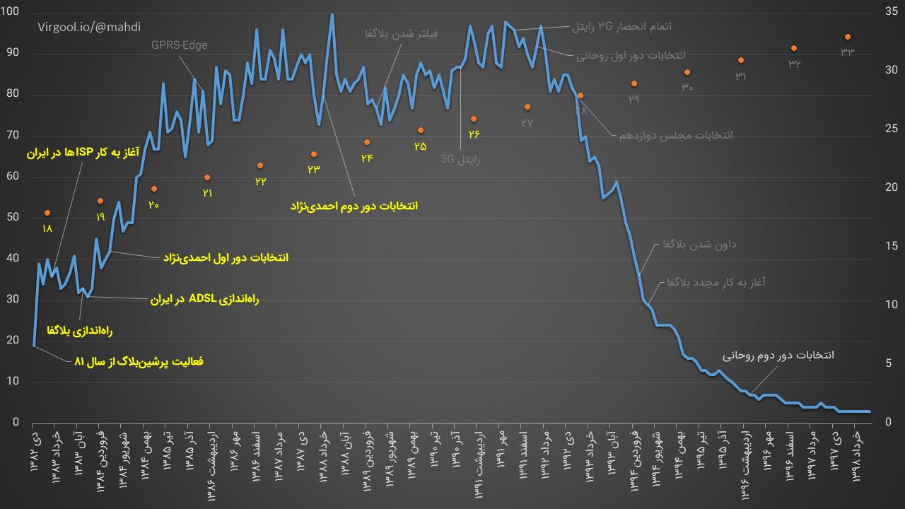 روند رویدادهای موثر در رشد وبلاگستان