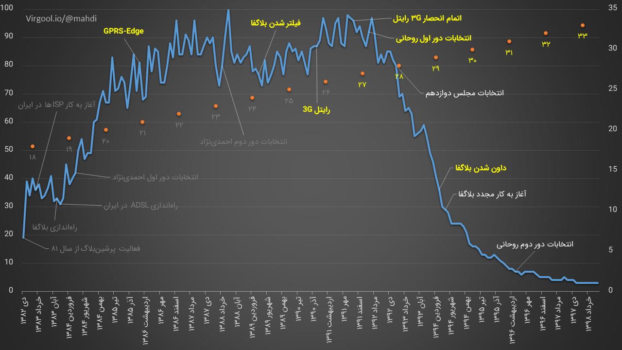 روند رویدادهای موثر در افول وبلاگستان