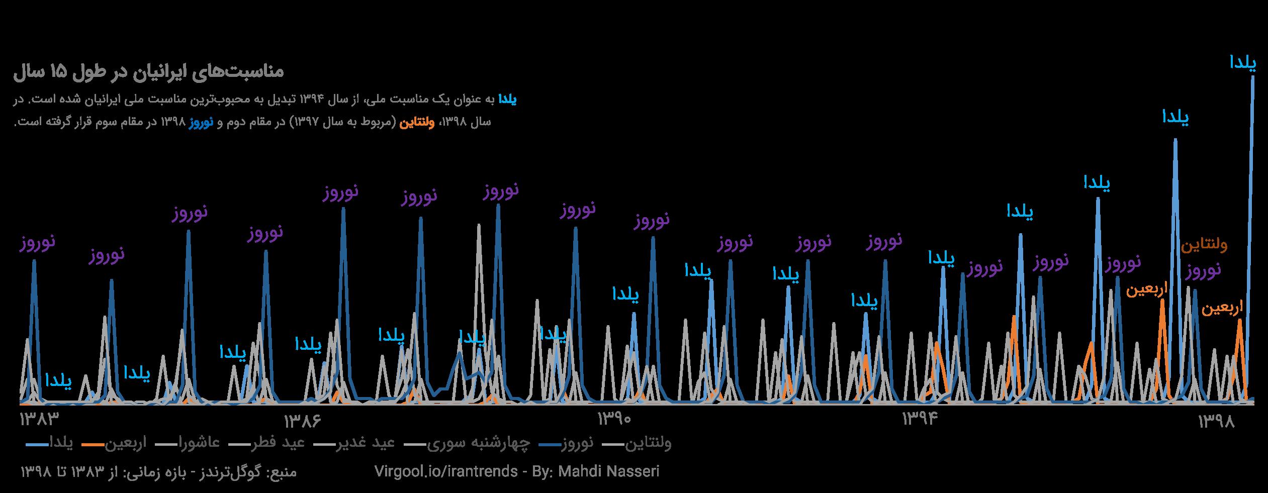 محبوبیت یلدا از سال ۱۳۹۴ به بعد بیشتر از نوروز شده است