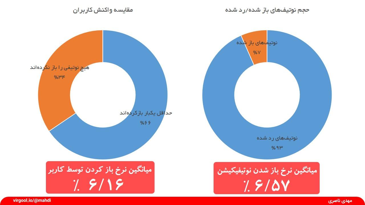 کاربران ایرانی نوتیفیکیشنهای موبایل را چگونه باز میکنند؟ (تحلیلی بر اساس دادههای واقعی)