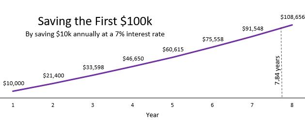 چرا بدست آوردن پول به مرور زمان آسون تر میشه؟