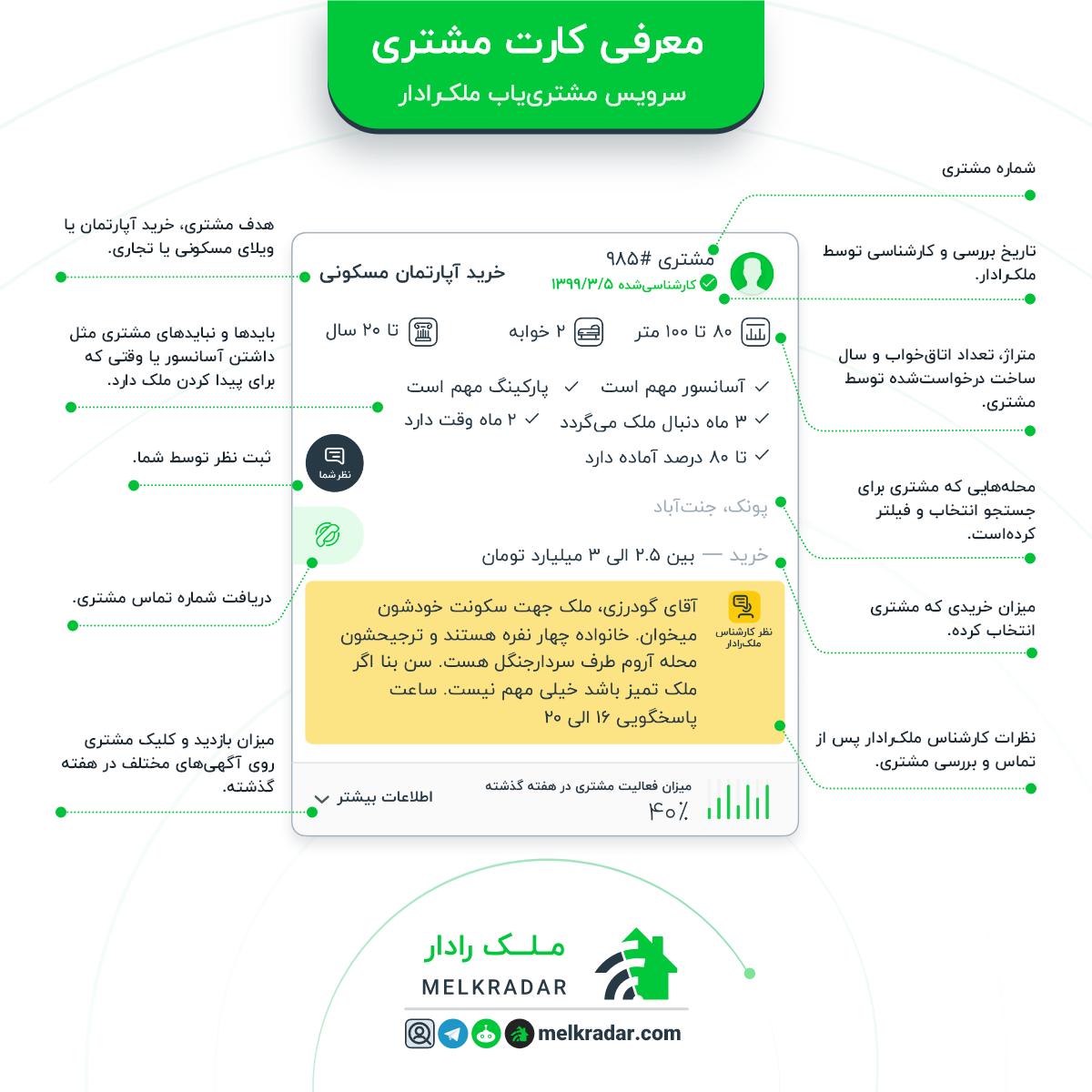 مشخصات ملک درخواستی یک مشتری در رادار مشتری