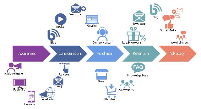 نقشه راه مشتری