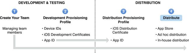 پروسه ساین اپلیکیشن iOS