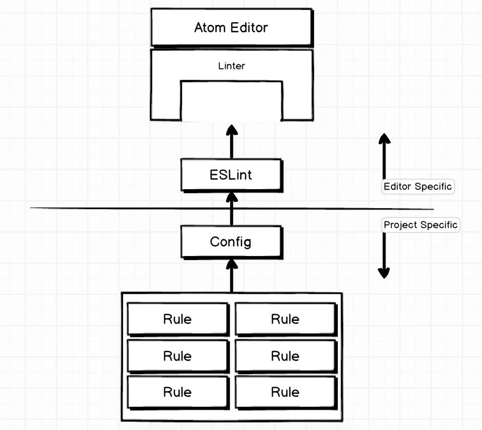 ابزار ESLint چطور کار میکنه؟