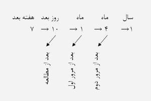 تا کی زبان یاد بگیریم؟ روشهای آسان یادگیری زبان چیست؟