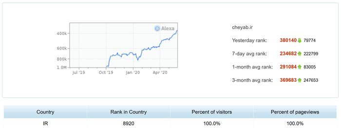 چگونه در سه ماه رتبه الکسا را 250 هزار بهبود دادیم؟ + توضیح کامل