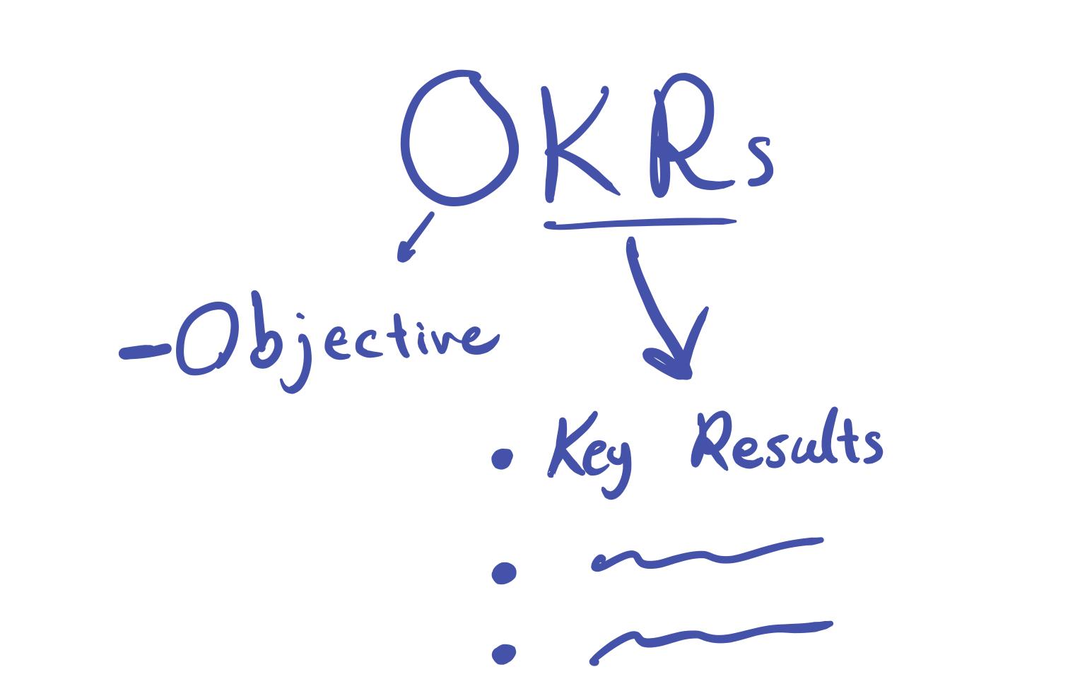 تجربهی ما با OKRs (مقدمه)