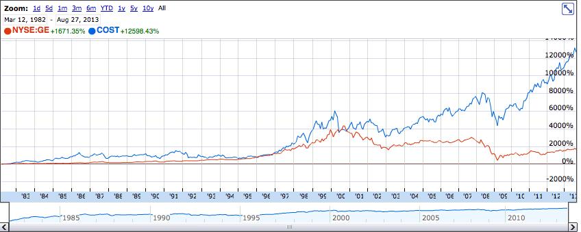 Costco vs GE