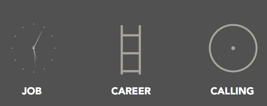 شغل _ حرفه _ پیشه و تفاوت آنها (job-career-calling)