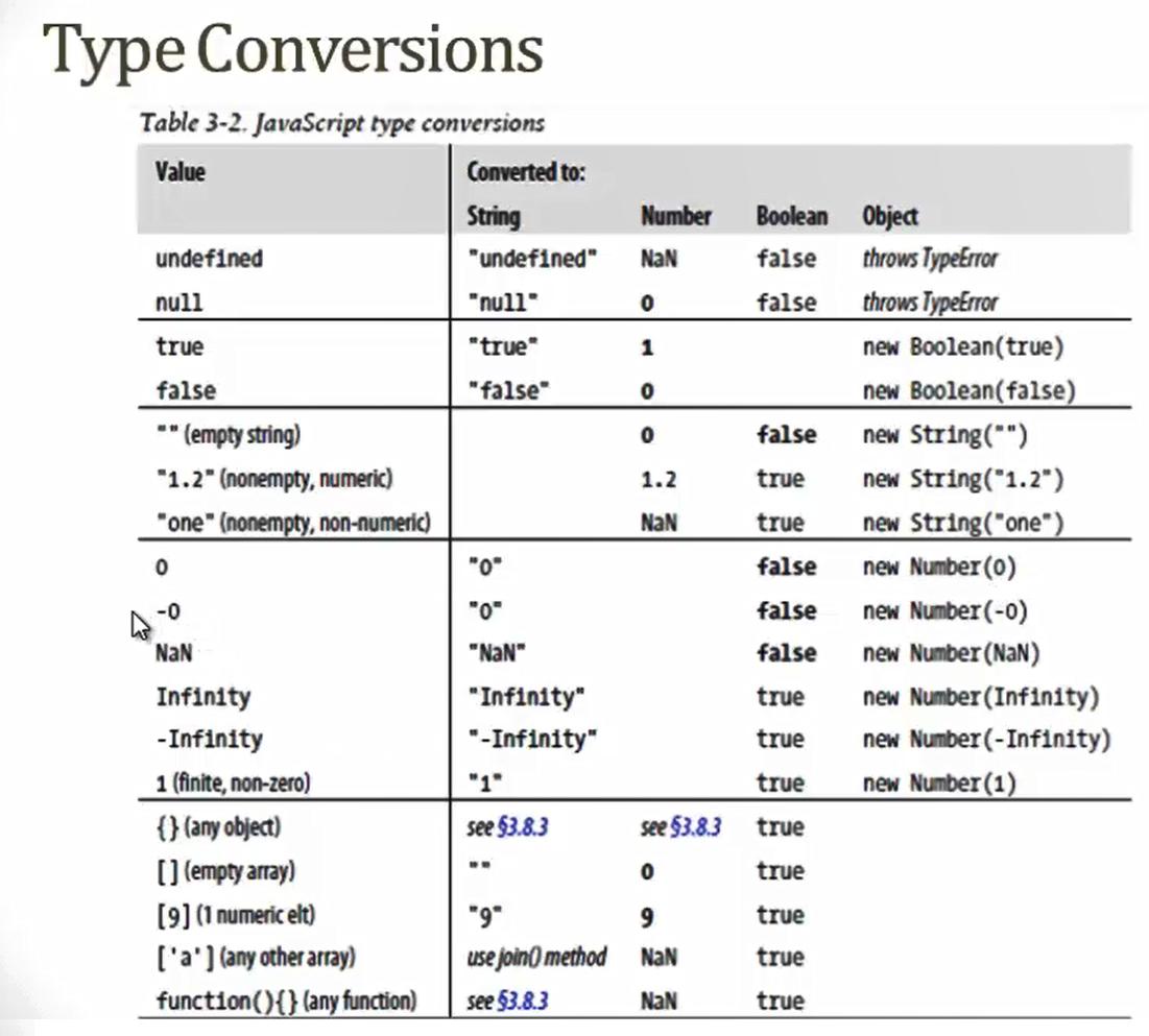 چند اصطلاح و چند نکته در جاوا اسکریپت