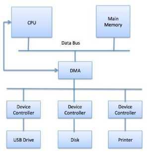 جلسه چهارم سیستم عامل (نحوه ی تعامل CPU  با دیوایس های I/O و محاسبه سرعت انتقال داده از حافظه به پردازنده و حافظه ی کش)
