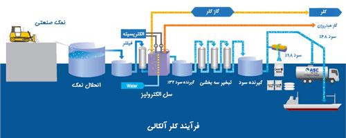 فرایند کلرآلکالی|کلرقلیا و تولید سود سوزآور