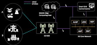نسل ۵ (5G)، توانمندساز IoT امن در شبکه هوشمند (smart grid)