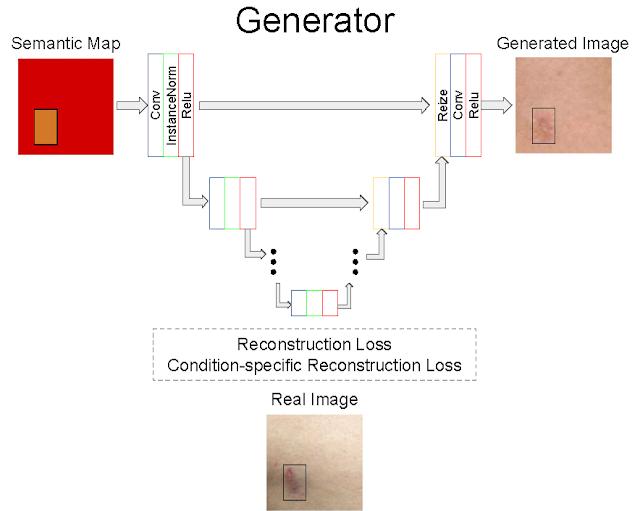 تولید داده تصوایر متنوع پزشکی مصنوعی برای آموزش مدلهای یادگیری ماشین