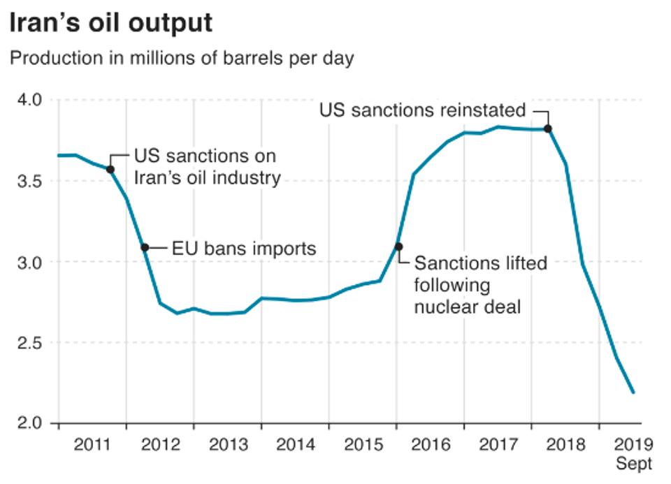 تاثیر تحریمهای آمریکا بر تولید روزانه نفت ایران