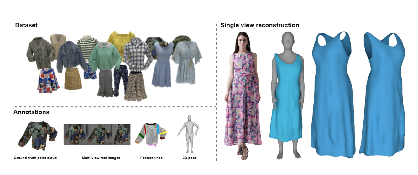 مجموعه داده Fashion3D عمیق