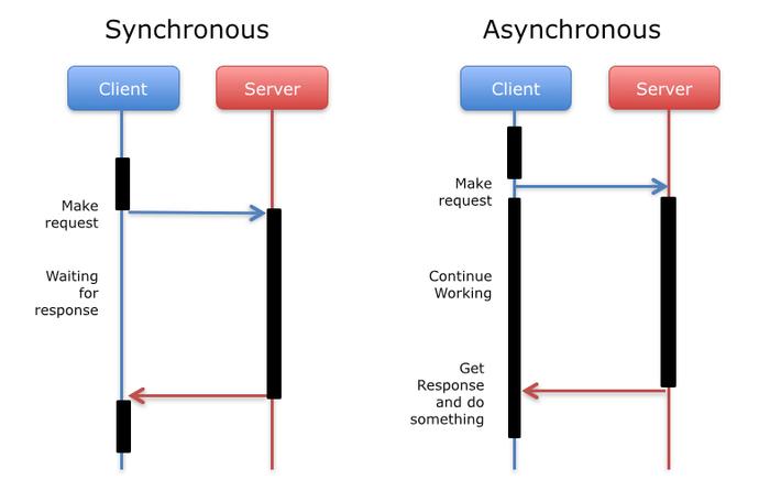 تفاوت ASYNCHRONOUS و SYNCHRONOUS در برنامه نویسی