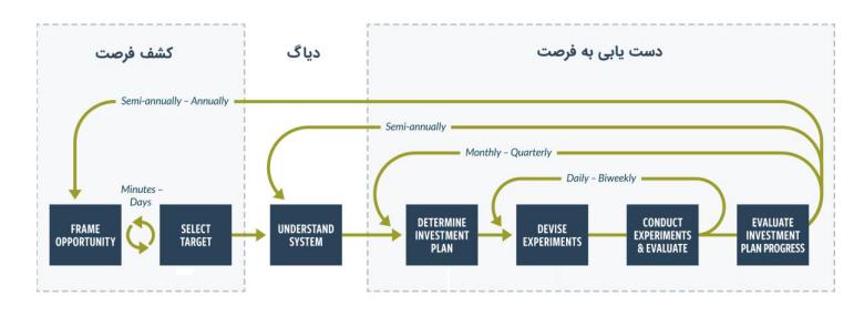 تجربه سفر چابک در شرکت تحلیلگر امید : داستان واقعی تحول چابک