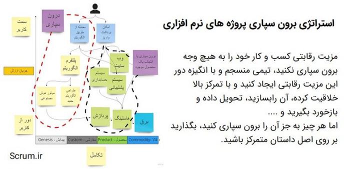 دو روش برون سپاری پروژه های نرم افزاری در عمل