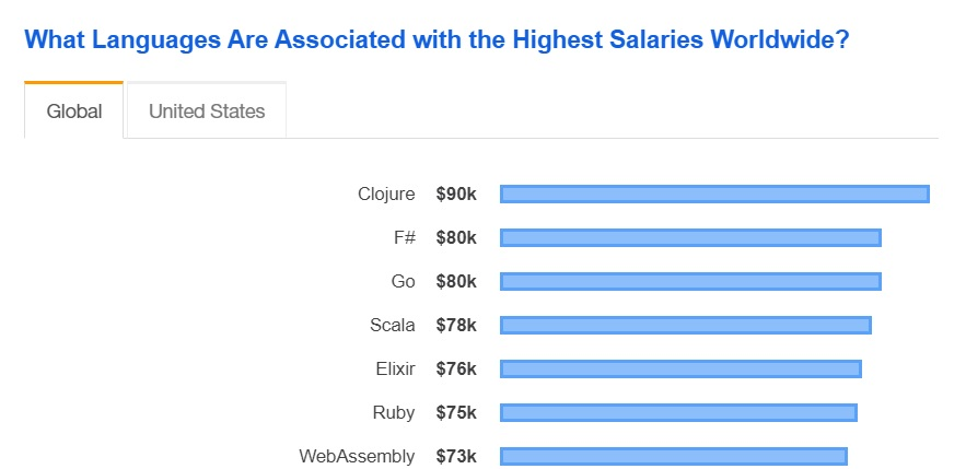 Top Paying Technologies - Stack Overflow Annual Survey (2019)