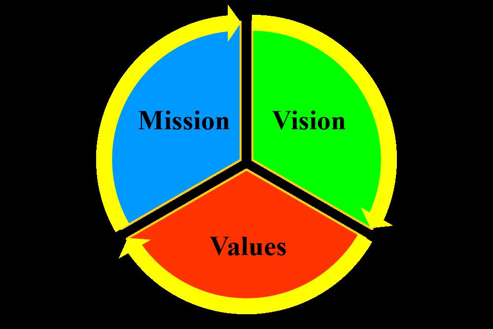 ماموریت - اهداف - ارزش ها