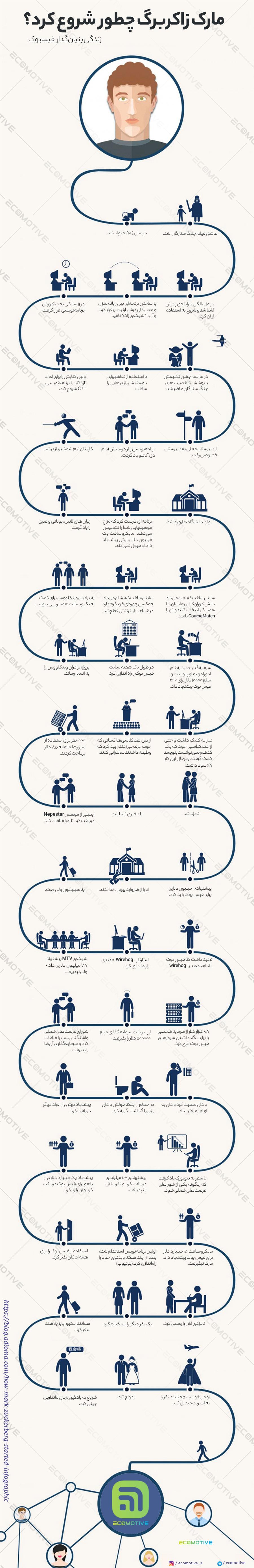 زندگی نامه و داستان موفقیت مارک زاکربرگ موسس فیسبوک + اینفوگرافیک