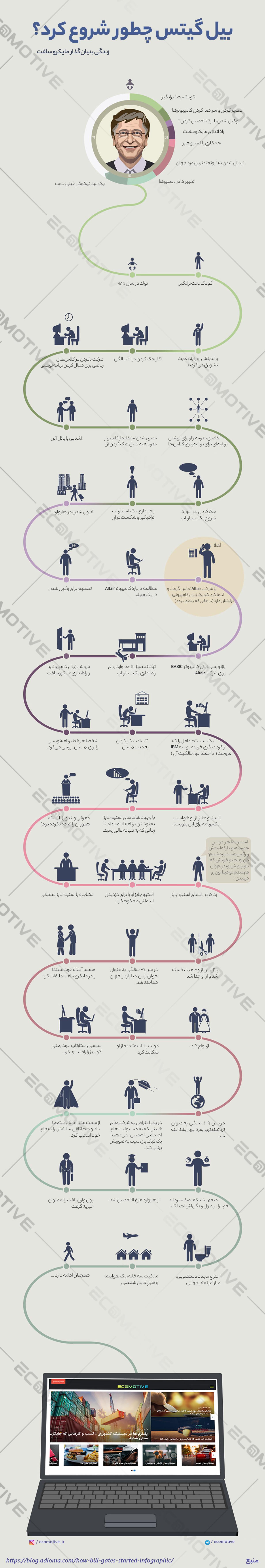 زندگینامه و داستان موفقیت بیل گیتس موسس شرکت مایکروسافت