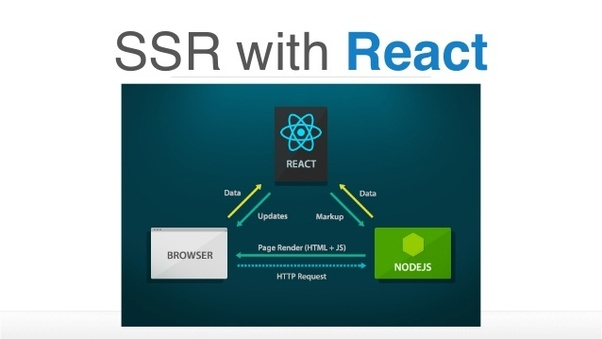 سورس پروژه React بصورت SSR با Express js
