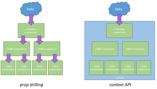 React prop drilling vs. context API