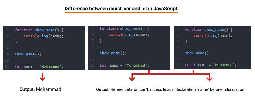 یک نمونه از تفاوت بین var , let و const در javascript