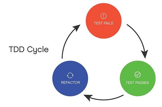 مراحل توسعه تست محور TDD