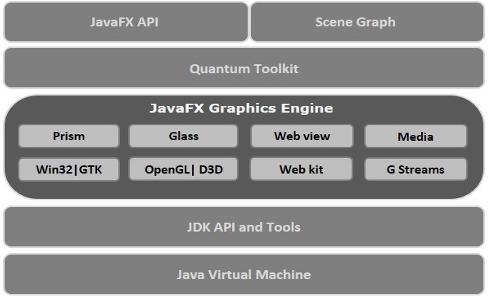 قسمت چهارم JavaFX _ معماری و ساختار