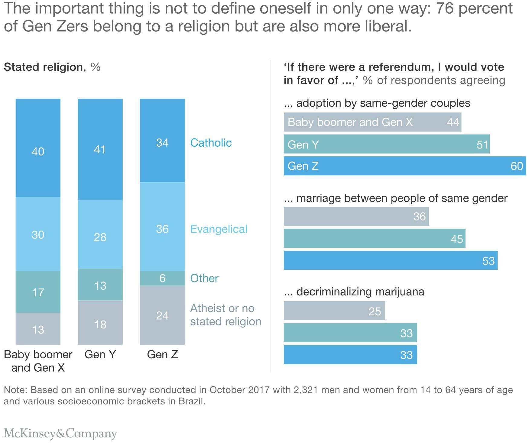 شکل 3. دغدغۀ نسل زد آن نیست که خود را برمبنای یک روش کلیشه ای و ثابت تعریف کنند: 76 درصد از اعضای نسل زد به یک مذهب گرایش دارند؛ اما در عین حال، آزادی خواه نیز هستند.