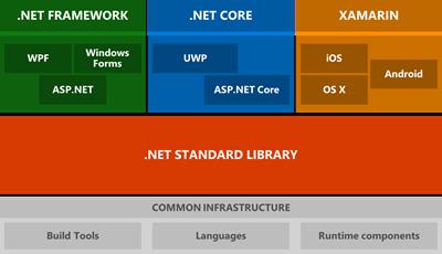 یک برنامه نویس Net. باید بداند !