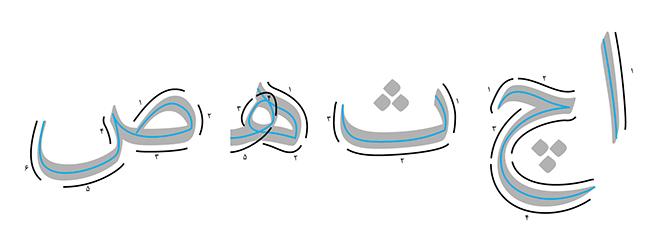 آناتومی حروف فارسی (با بررسی خط نسخ)