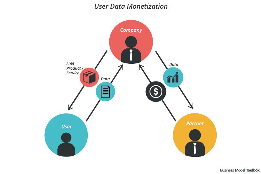 کسب درآمد از داده ها(قسمت اول)