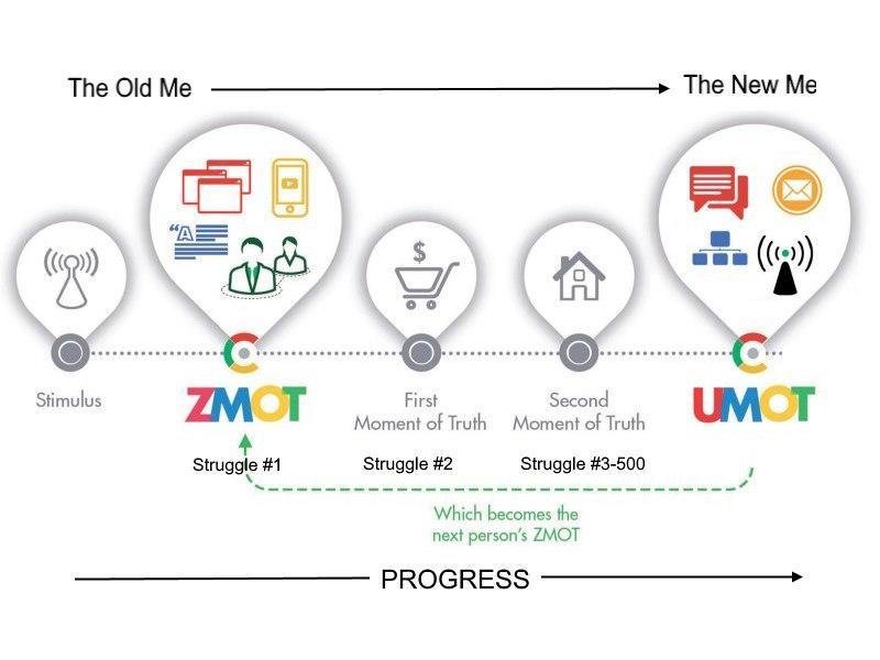 استراتژی MOT در چرخه تولید محتوا