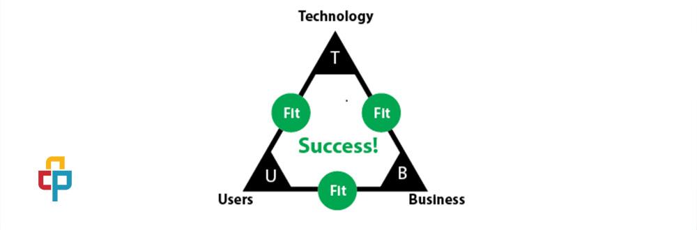 سیستمی برای طراحی تیمهای استارت آپ