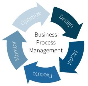 چرخه مدیریت فرآیندهای کسب و کار (BPM)