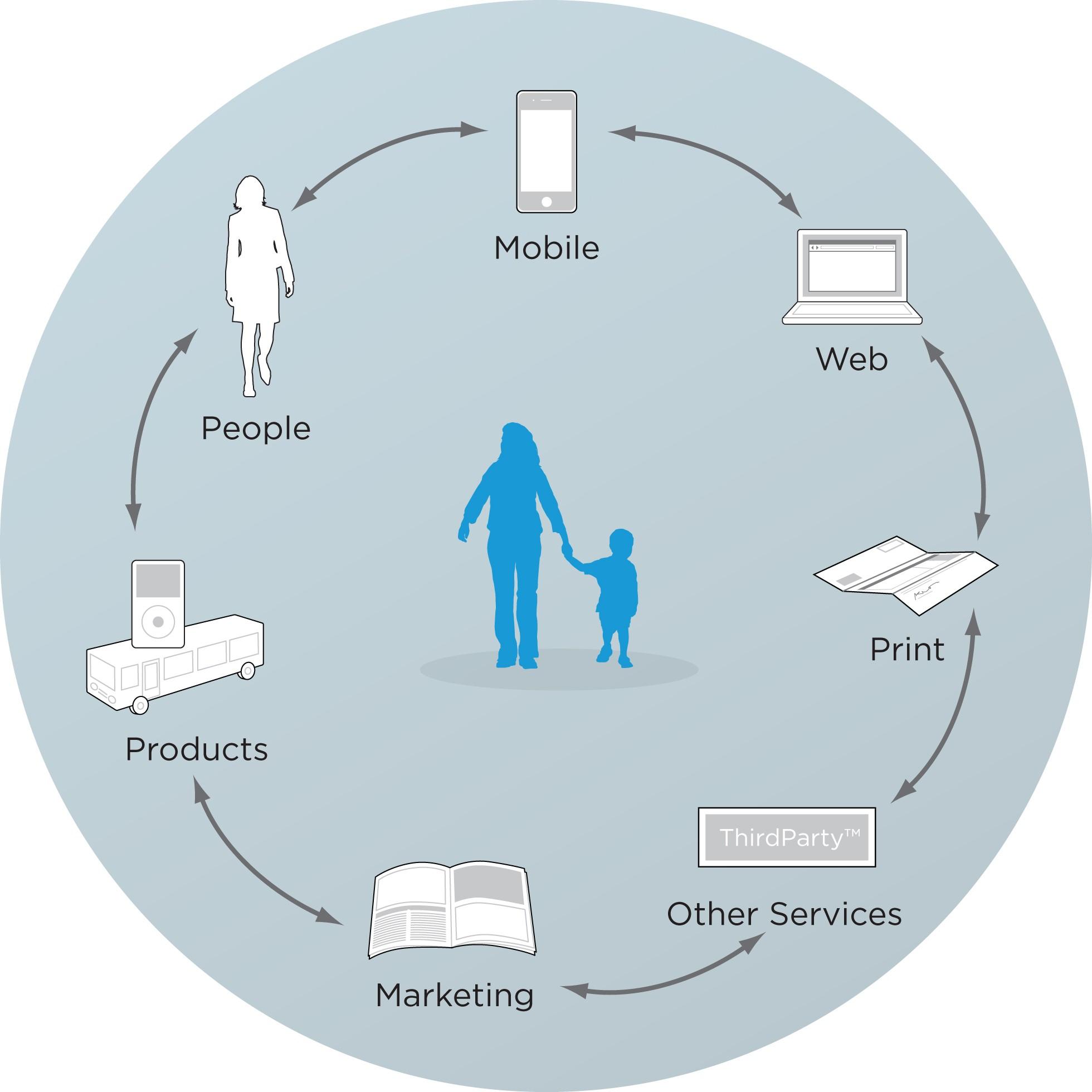 بهبود تجربه سفر مشتری در سیستم با استفاده از نقشه برداری از نقاط تعامل کاربر با محصول (Touchpoints)