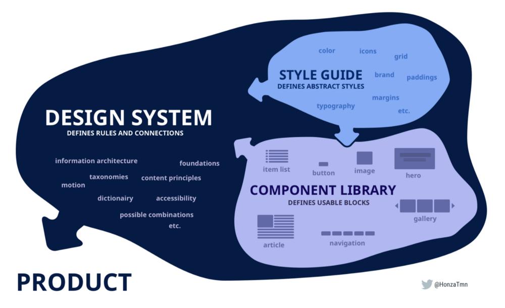 سیستم طراحی (Design System)