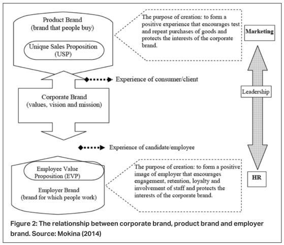 ارتباط بین برند محصول، برند شرکت  و برند کارفرما