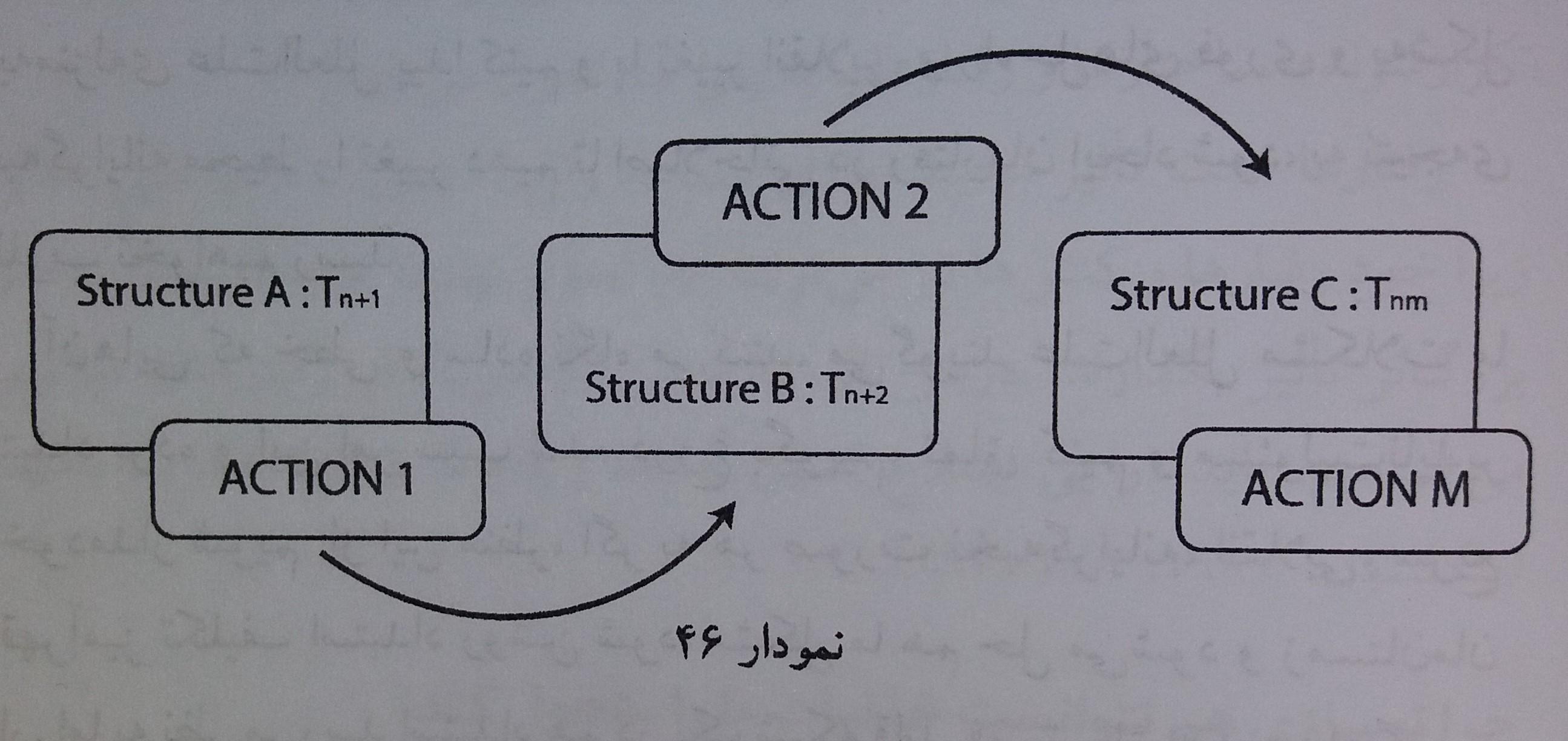 ما از قابلیت های ساختار تجاری استفاده می کنیم و به این ترتیب ساختار دقیقاً تغییر می یابد و زمینه فعالیت های دیگر می شود