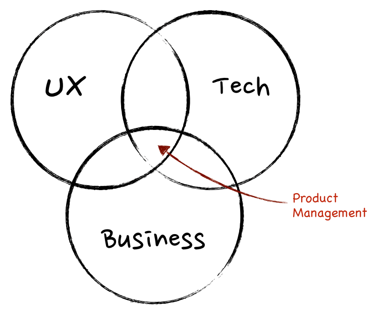 مدیریت محصول جایی بین تکنولوژی، مشتری و تجارت!